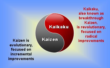 kaizen achieving efficiency in the industry through It is a management concept originating from japanese industry aiming at  of achieving continuous  kaizen is made in form of suggestions through a.